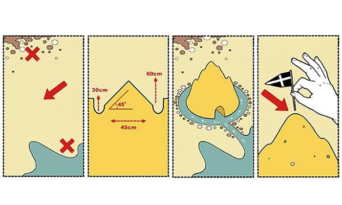 Renzo Piano - Sand Castle